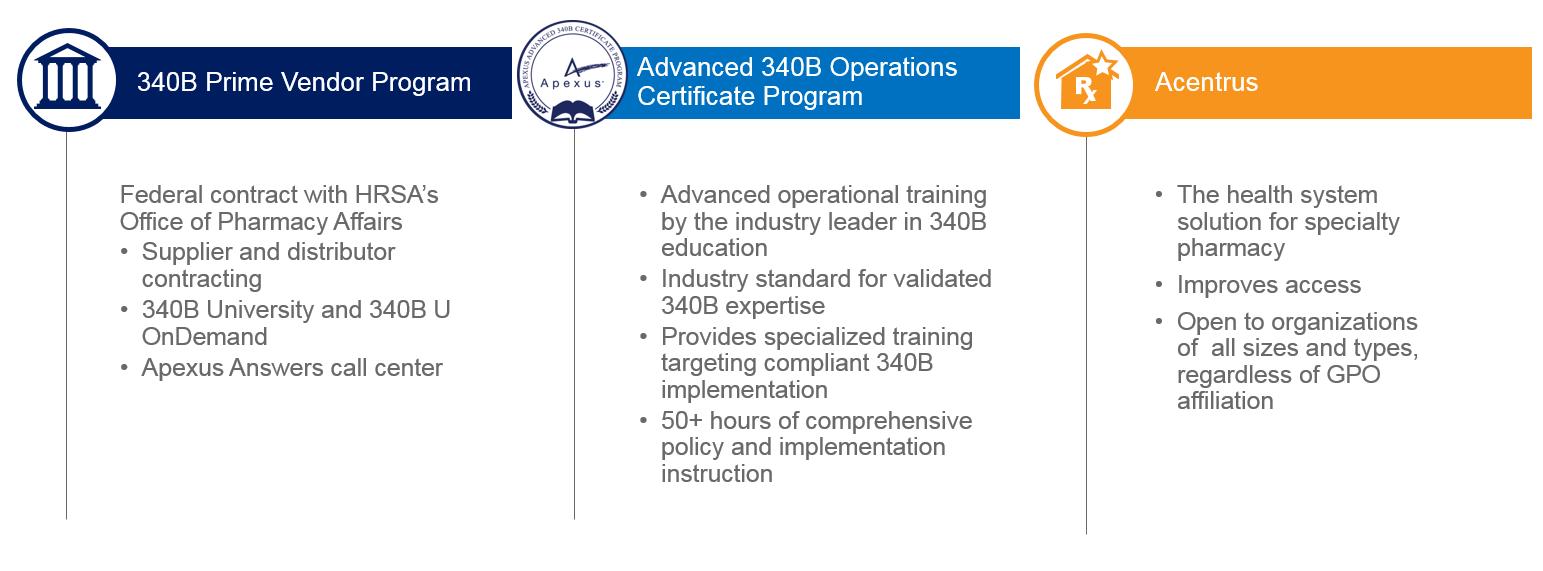 340B Prime Vendor Program | Advanced 340B Operations Certificate Program | Acentrus Specialty
